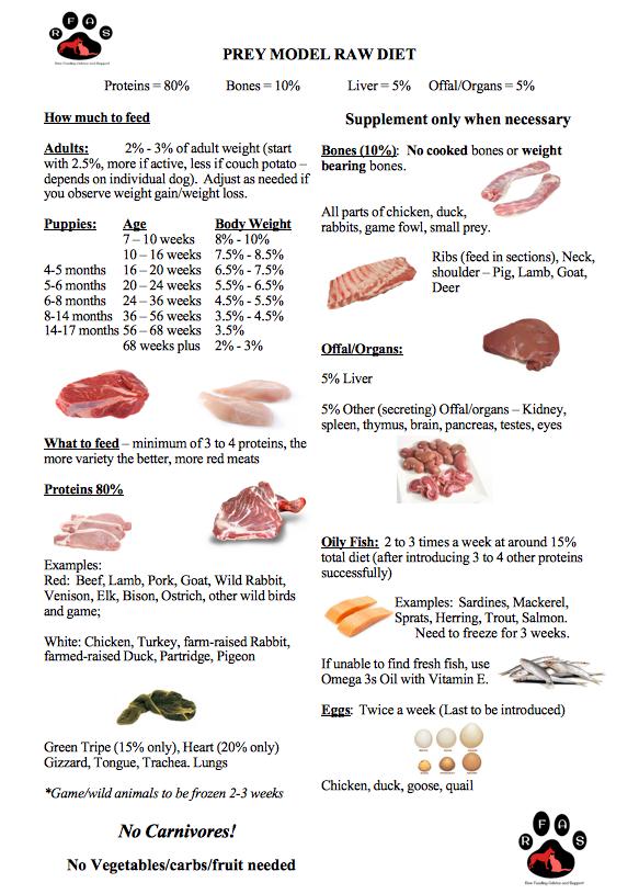 mysite Prey Model Raw Feeding Dog raw diet, Raw pet