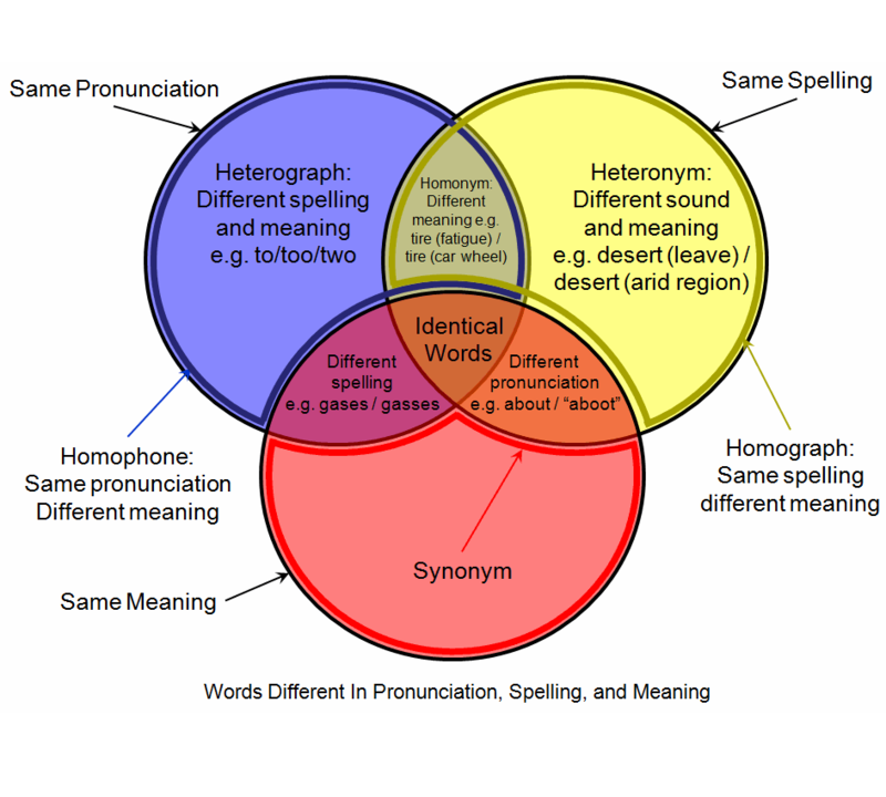 Sheltered Instruction Venn Diagram Google Search Esol