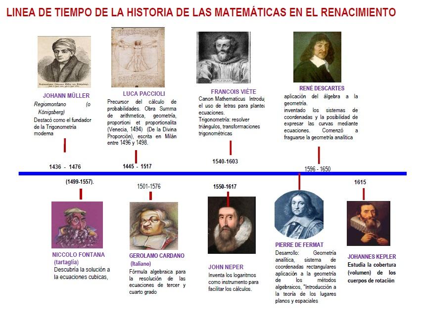 Personajes De La Fisica Moderna Linea Del Tiempo Búsqueda De Google Historia De Las Matematicas Linea Del Tiempo Linea Del Tiempo Historia