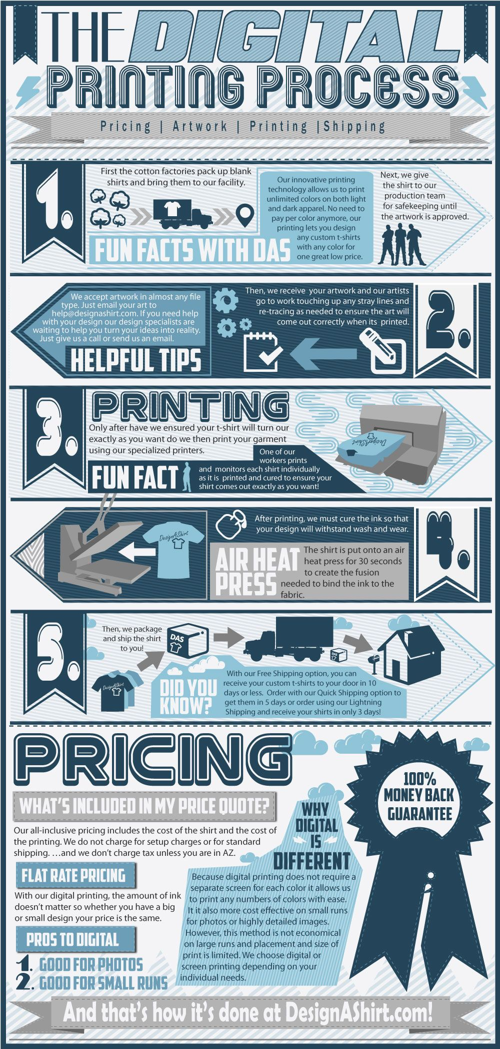 Check Out How The Digital Printing Process Takes Place Designs We