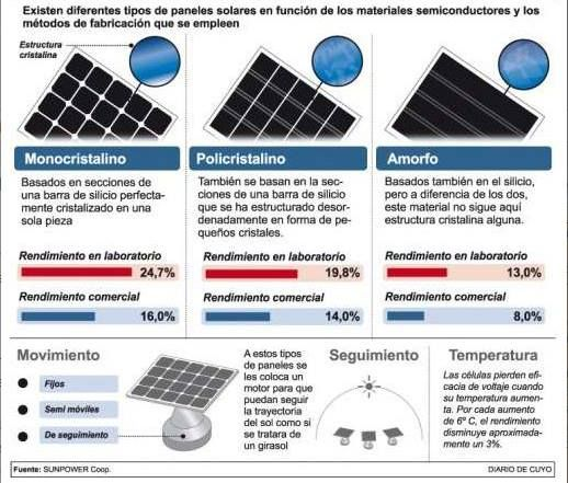 Qu tipos de paneles solares existen quenergia qempresa qhogar qsoluciones panelessolares - Tipos de paneles solares ...