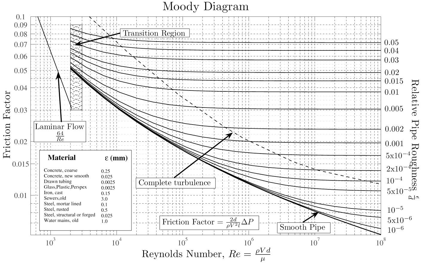 moody diagram - Équation de darcy-weisbach — wikipédia