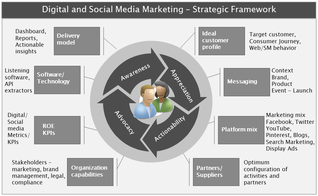how to develop digital marketing strategy