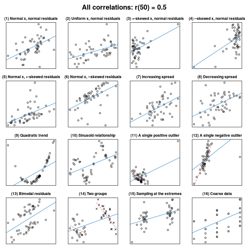What Data Patterns Can Lie Behind A Correlation Coefficient Data Patterns Psychology Research Research Methods