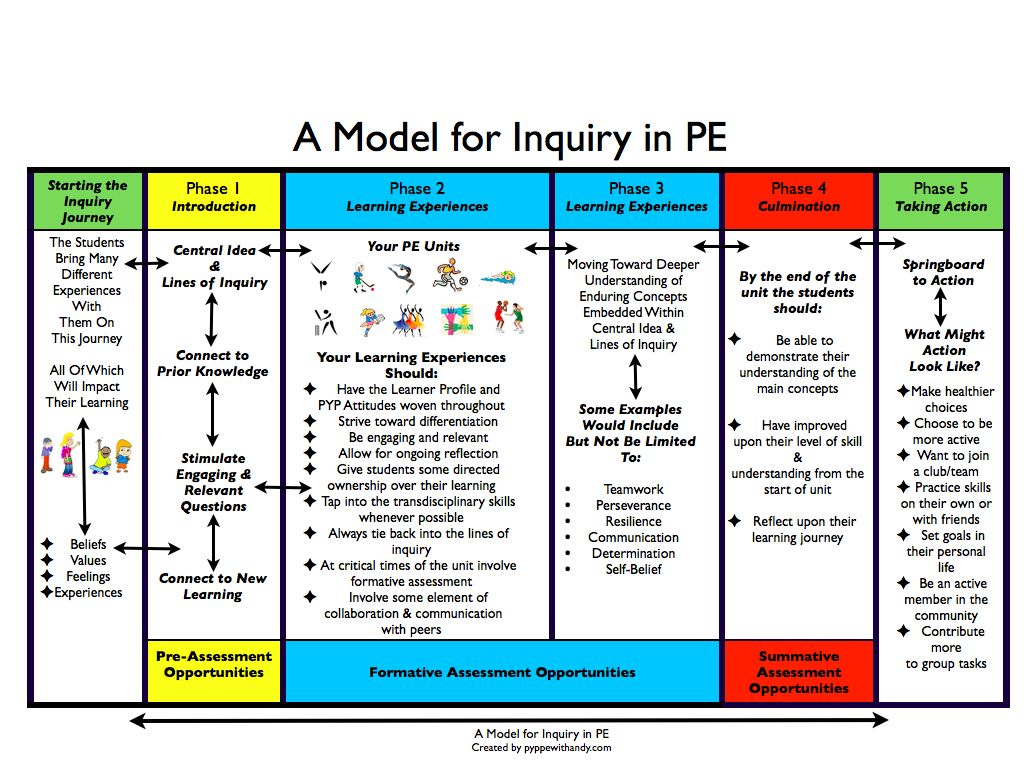 A Model for Inquiry in PE PYP PE with Andy Physical