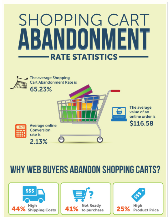 Shopping Cart Abandonment Rate Statistics And Illustration Why Web