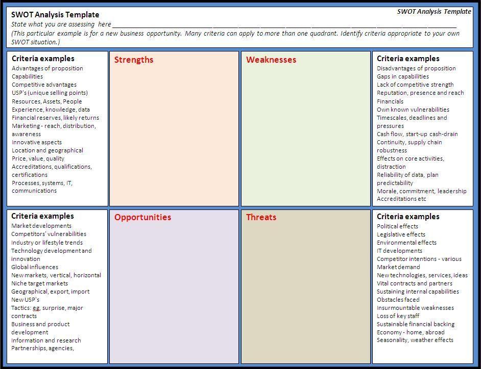 SWOT Analysis Template Free Word\u0027s Templates   templatedocs