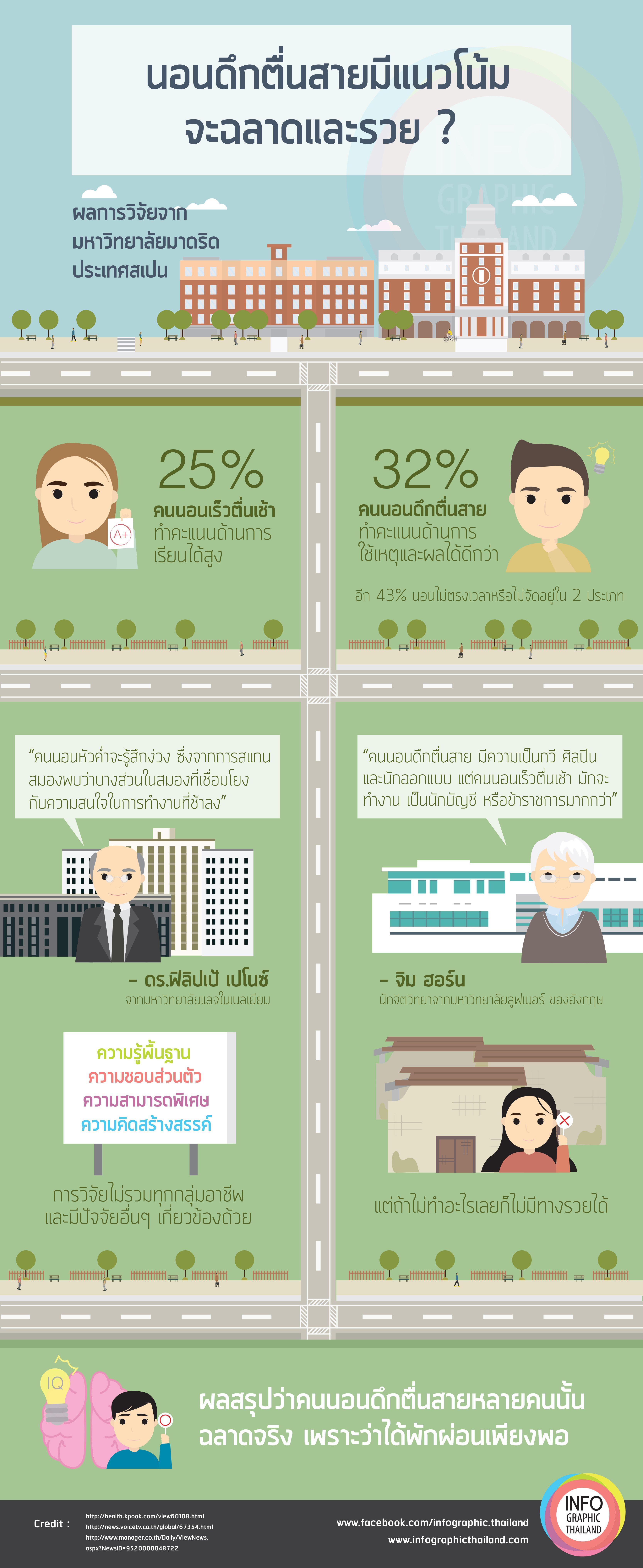 คนนอนดึกตื่นสายฉลาดเเละรวยกว่า ? - Infographic Portal Thailand