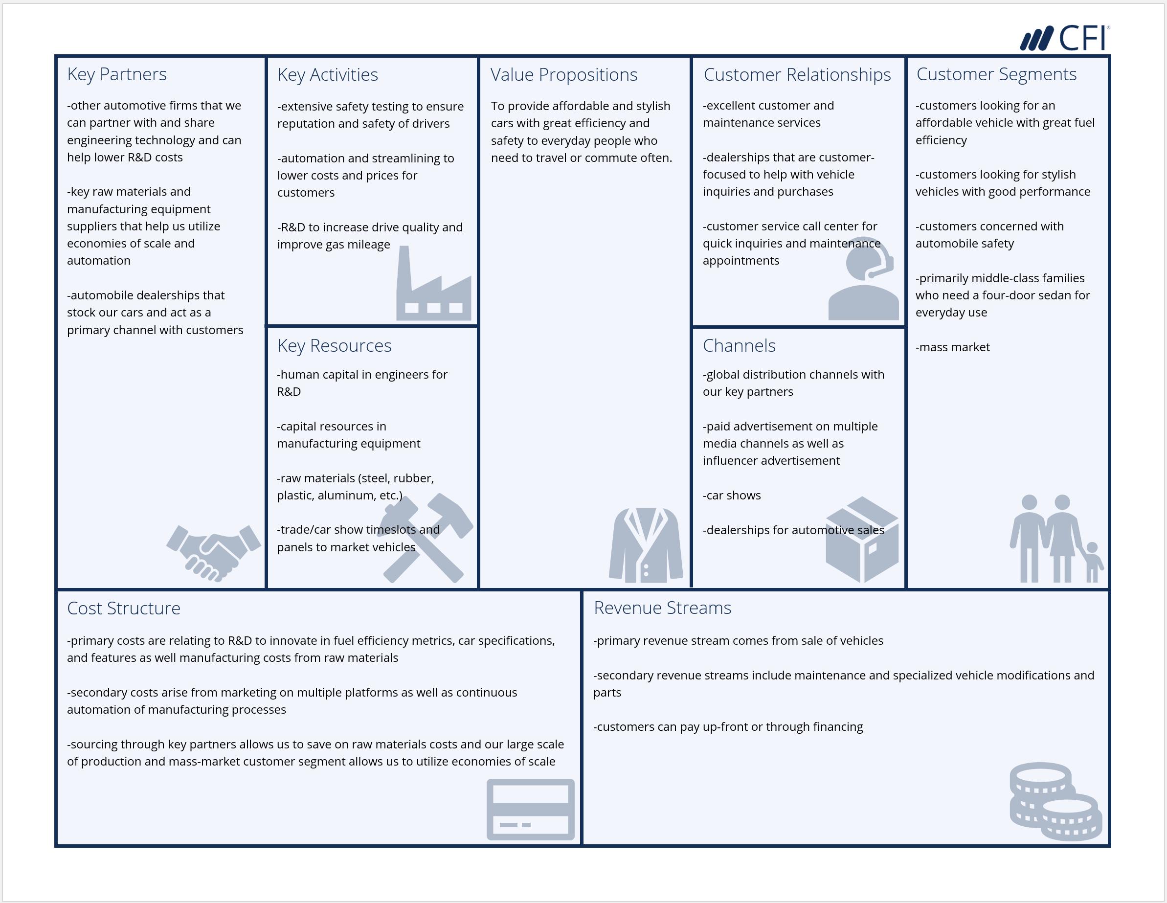 Business Model Canvas Automotive Example Business Model Canvas Business Model Canvas Examples Business Canvas
