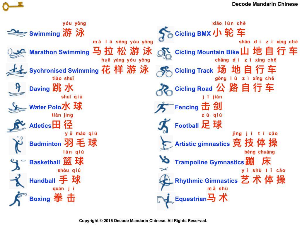 Decode Mandarin Chinese—List of Summer Olympic Sports I