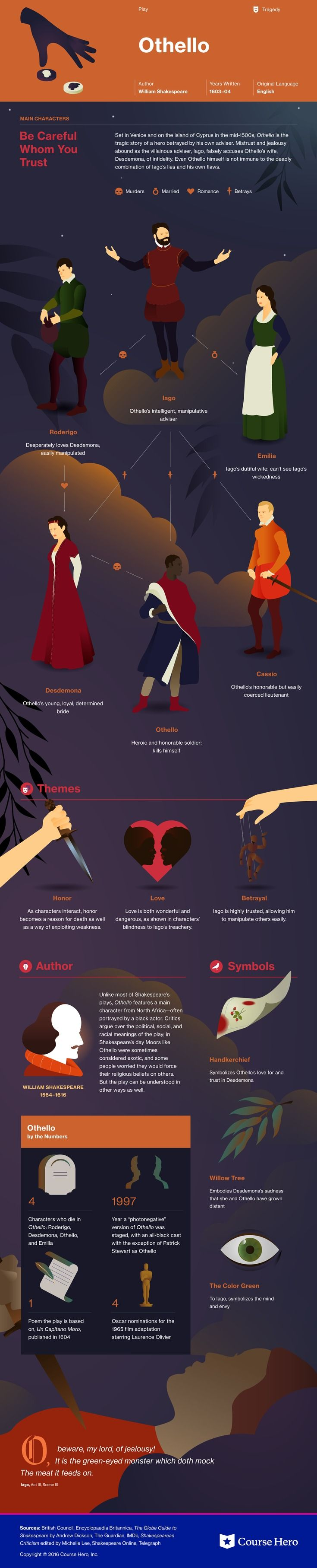 othello infographic course hero my humanities nerdiness study guide for william shakespeare s othello including scene summary character analysis and more learn all about othello ask questions