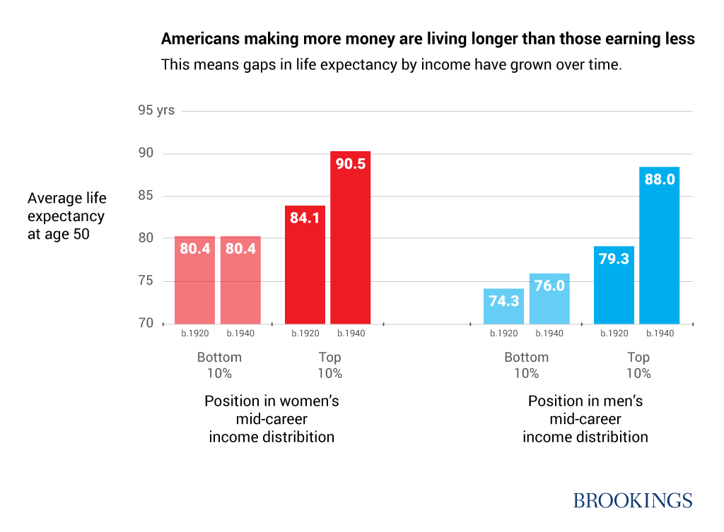 What Growing Life Expectancy Gaps Mean For The Promise Of Social Security Make More Money Life Graphing