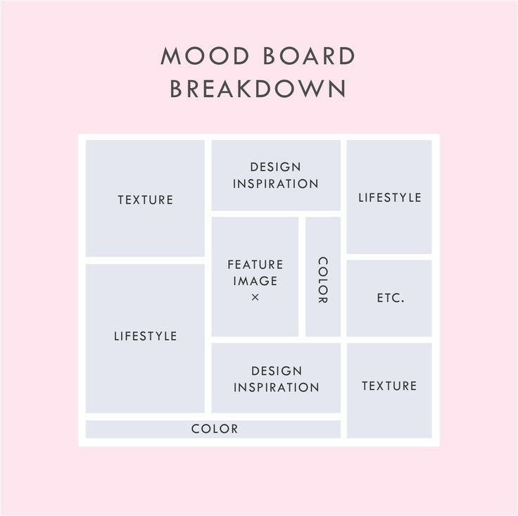 HOW TO MAKE A MOOD BOARD — June Mango® Design