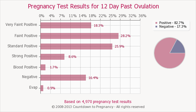 Pin On Pregnancy Test Results