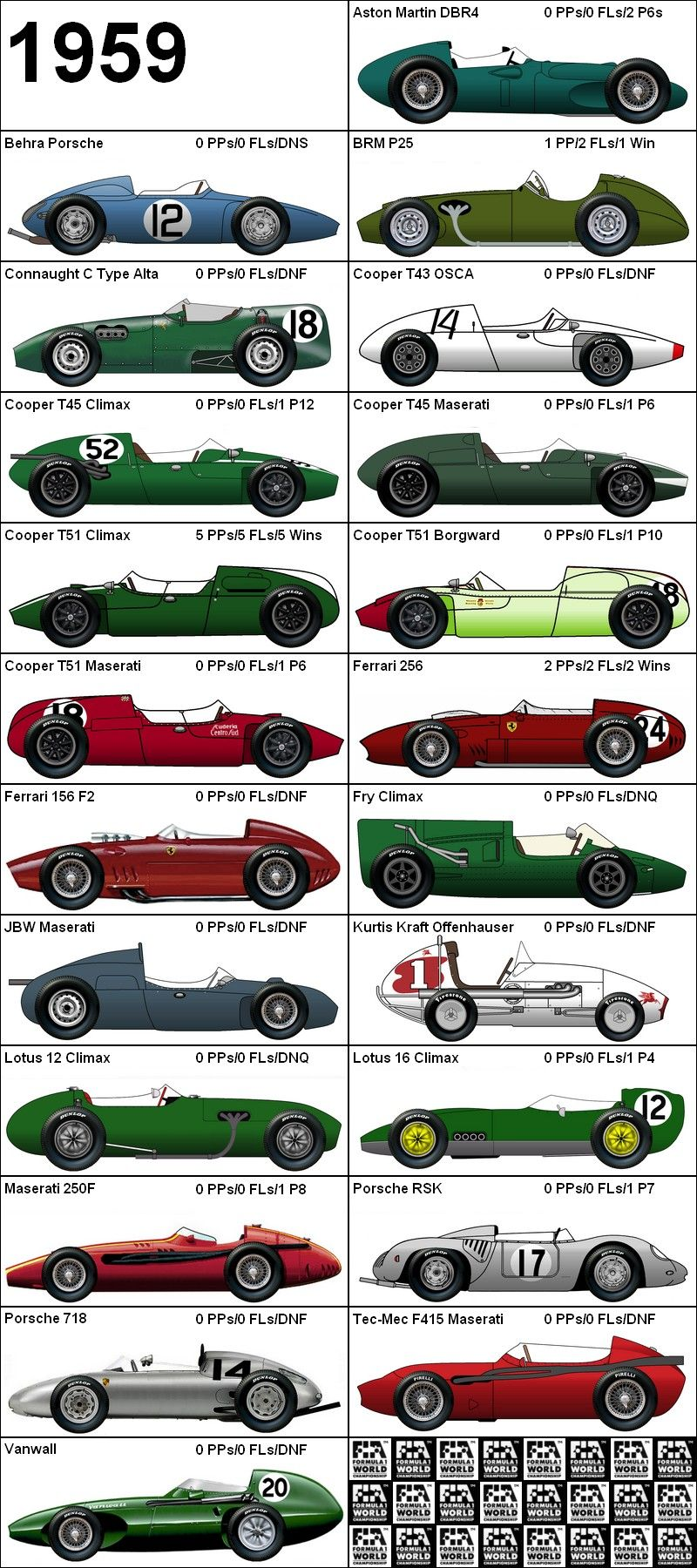 Formula One Grand Prix 1959 Cars