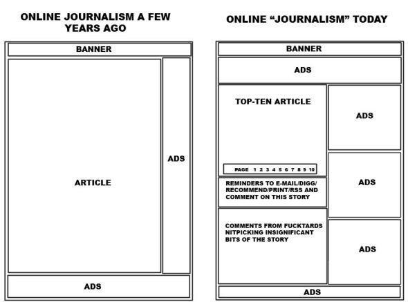 How Online Newspaper Layouts Have Changed Over The Last  Years