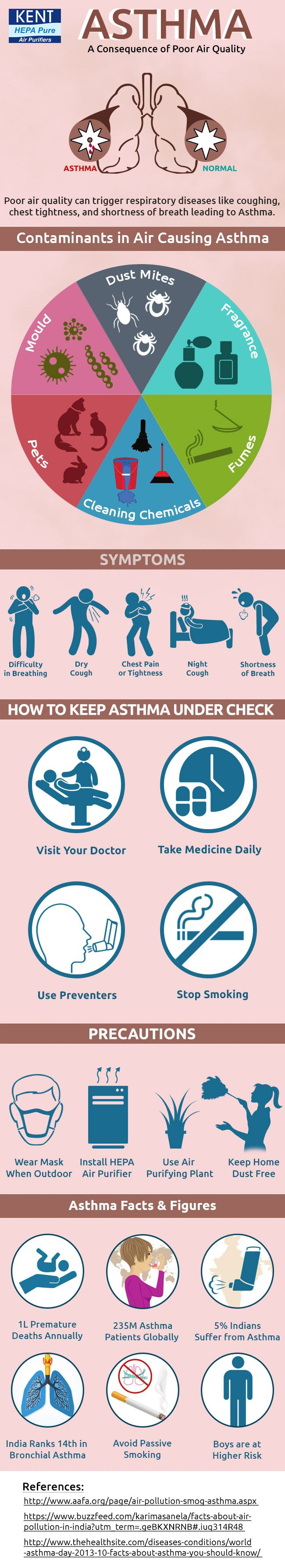Asthma The Consequence of Poor Air Quality KENT