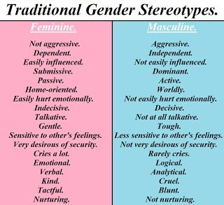 Topics For Essays In English Lgbt Gender Inequality Gender Issues Gender Roles Masculine Traits  Feminine Traits Science And Technology Essays also English Language Essays Pin By Lady Vodka On Its All About Psychology Facts  Gender  High School Vs College Essay