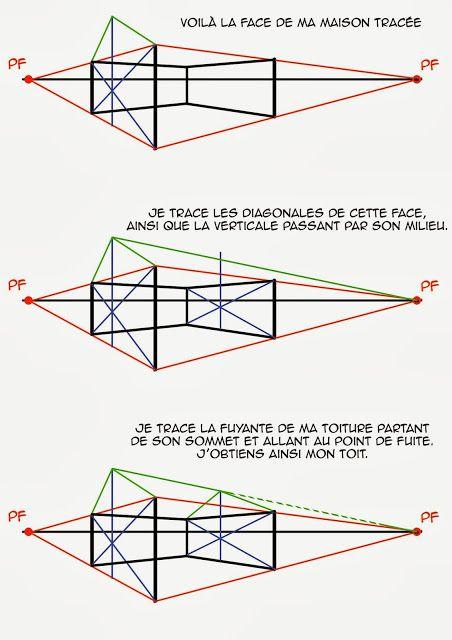 Dessin, illustration, strip, perspective vẽ tay 3d