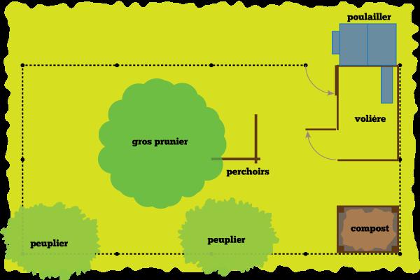 Plan du parcours construction du poulailler castorfou - Plan pour construire un poulailler ...