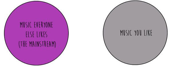 26 Things Only Former Emo Kids Will Understand Venn Diagrams Emo