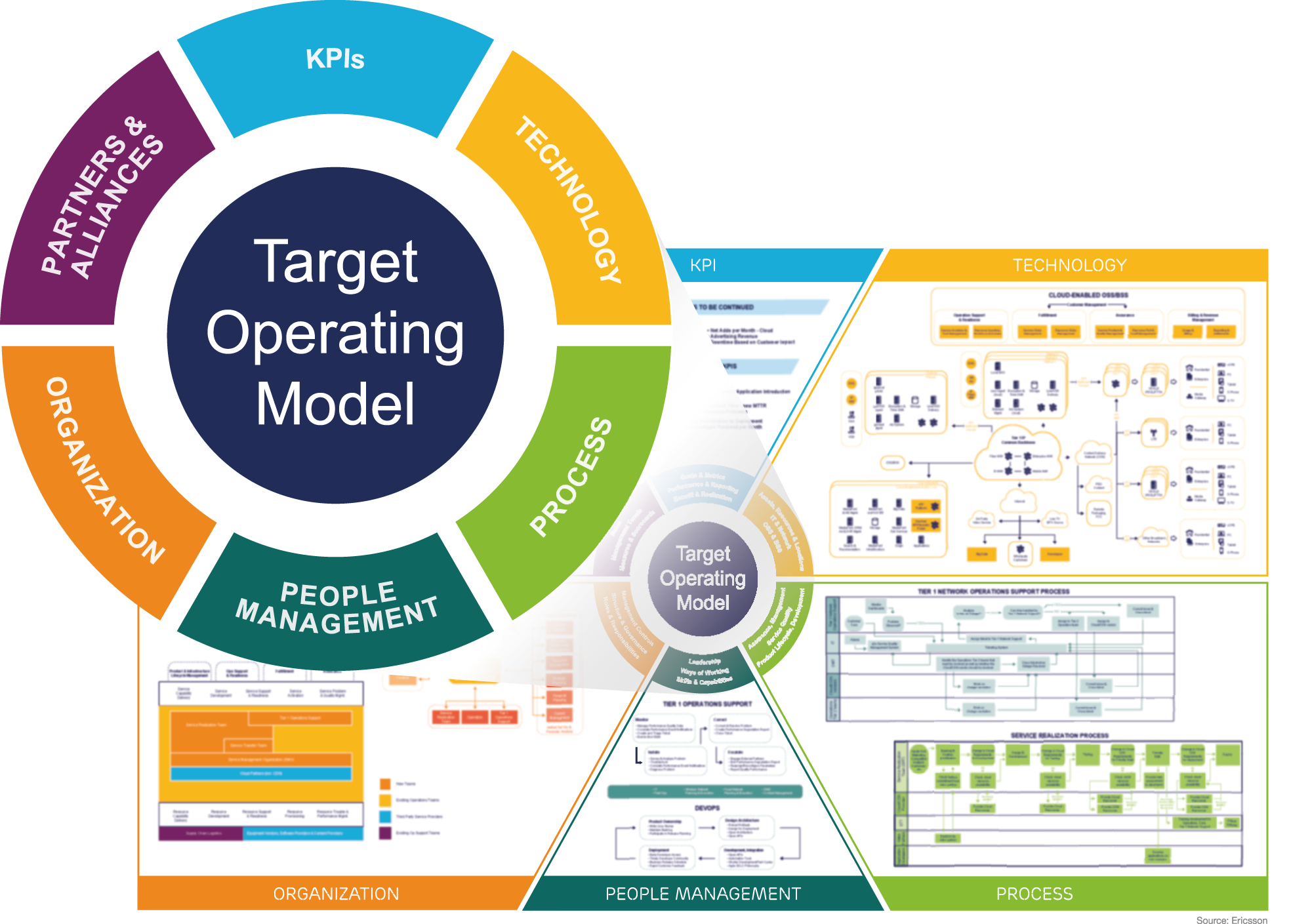 Image result for images target operating model operating model image result for images target operating model business management business planning business tips accmission Image collections