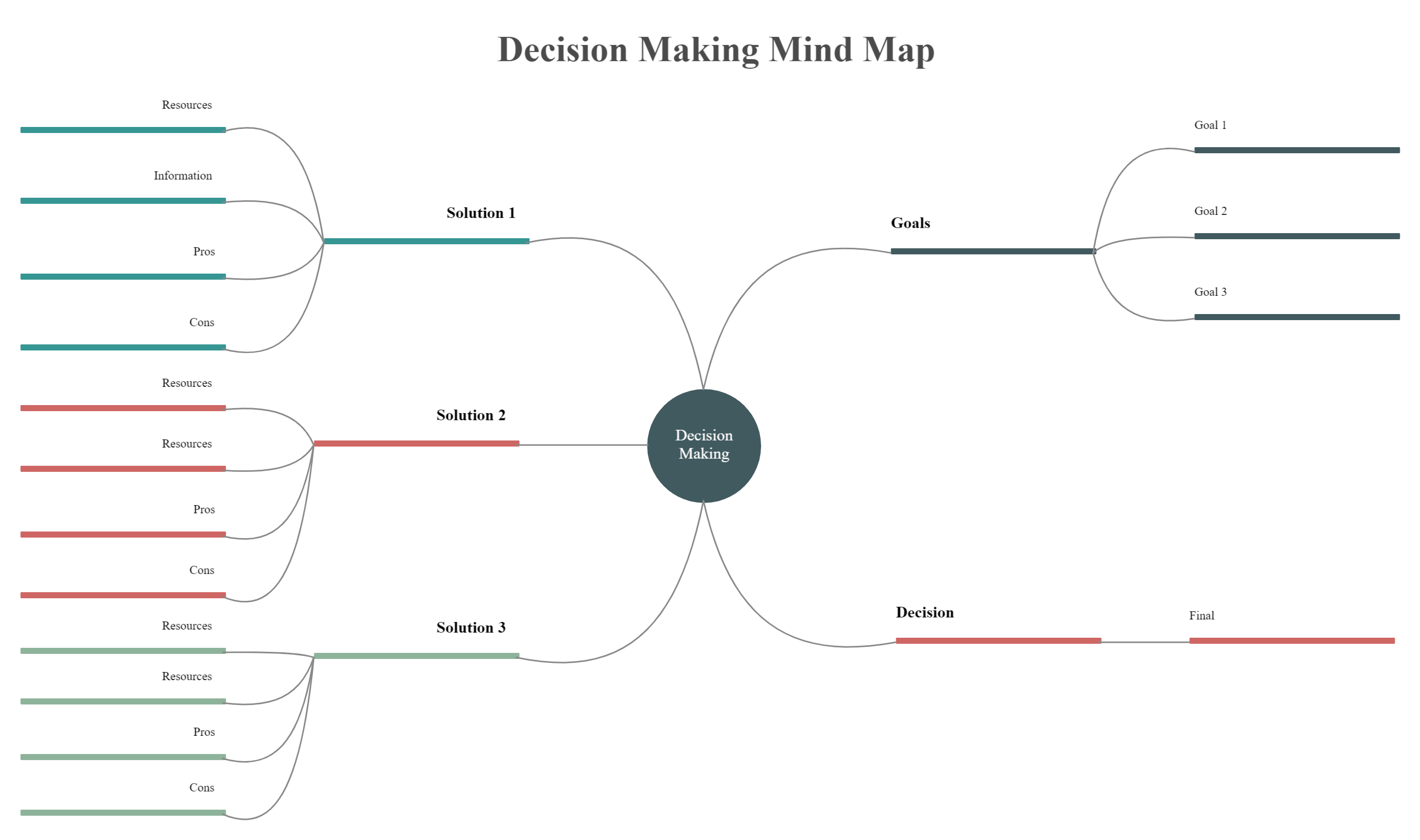 Decision Making Mind Map Mind Map Template Mind Map Decision Making
