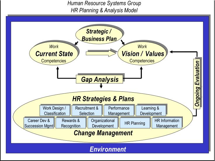 FileHrplanningmodel.png Human resources, Cover letter