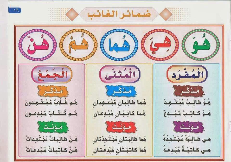 ضمائر الغائب Arabic Alphabet For Kids Learn Arabic Online Learning Arabic For Beginners