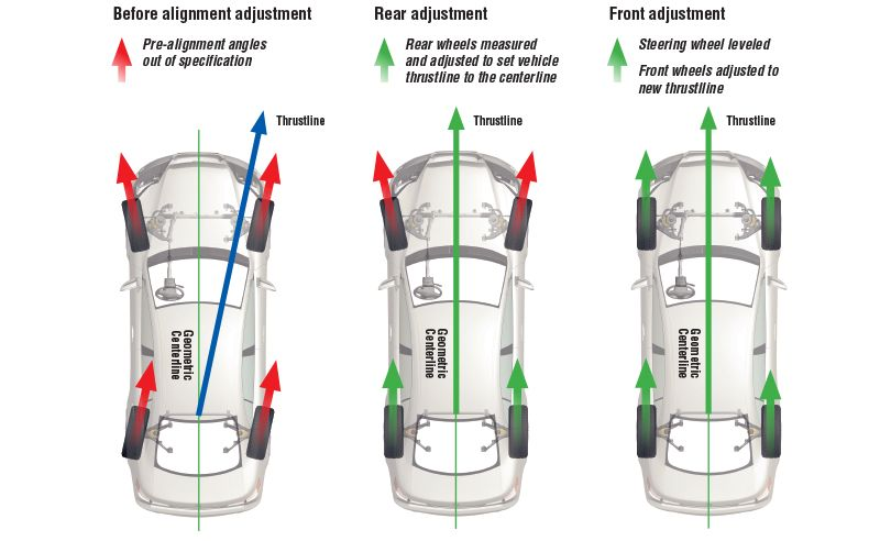 Wheel Alignment Cost >> We Offer Cheap Car Wheel Alignment Leicester At Saving On