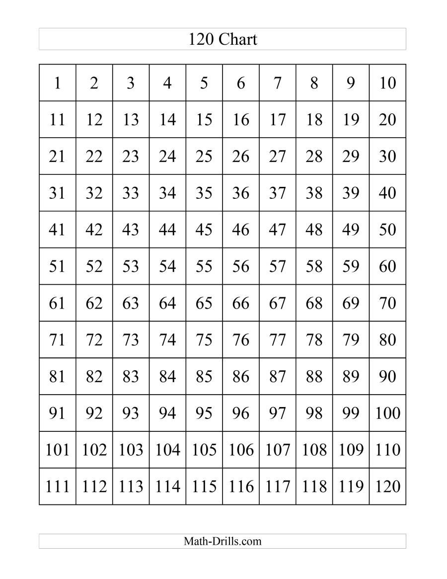 The 120 Chart A Math Worksheet From The Number Sense Worksheets Page At Math Drills Com 120 Chart Math Charts Math Time
