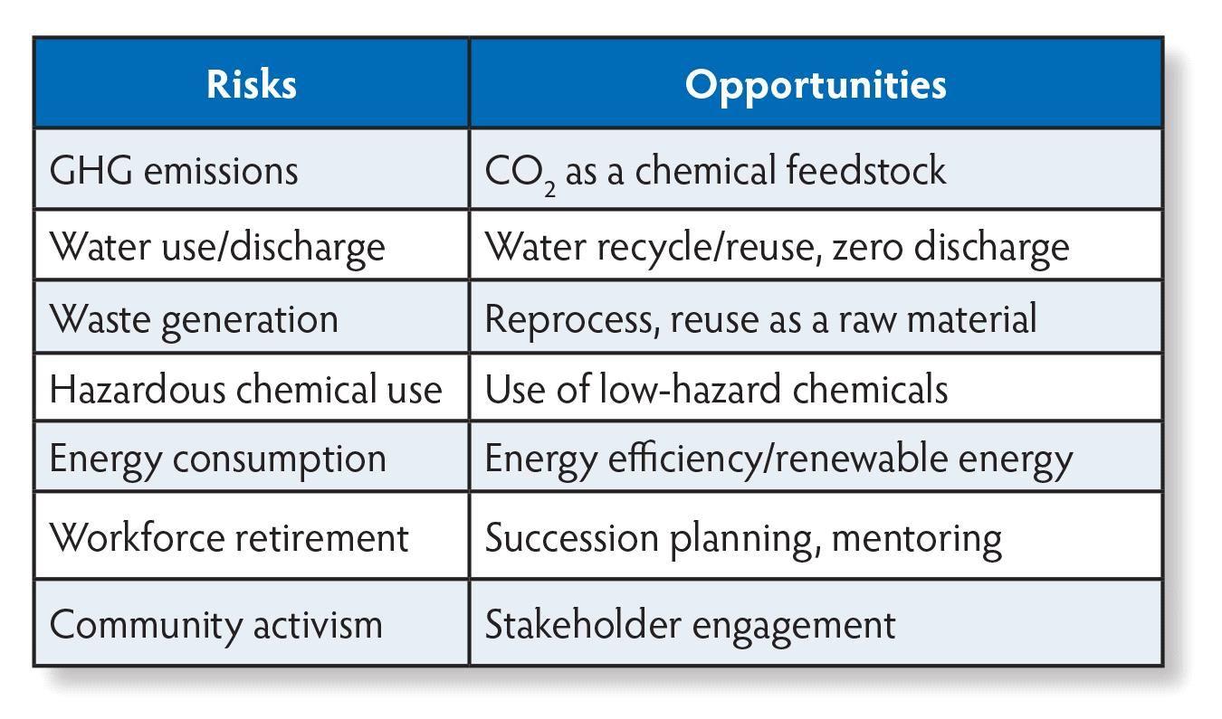 Billedresultat for risk assessment non renewable resources for Environmental aspects register template