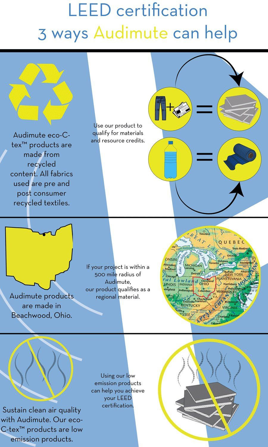 Leed Certification And Natural Acoustical Products Infographic