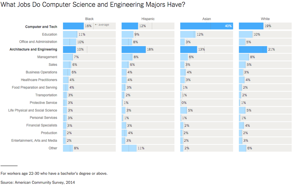 Why Tech Degrees Are Not Putting More Blacks And Hispanics Into Tech Jobs Tech Job Computer Science Science Education