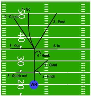 Football Passing Route Tree Em 2020