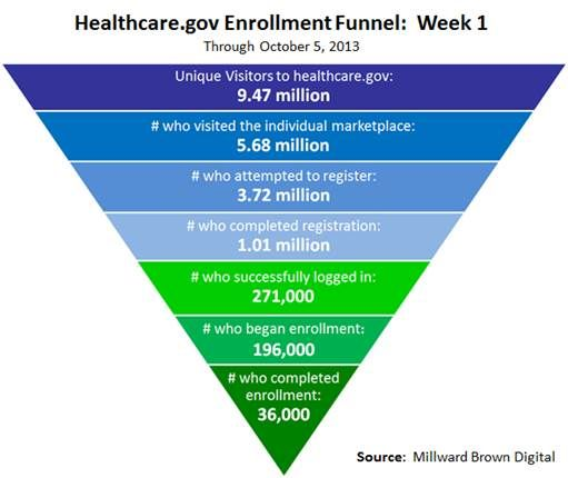 The Corner National Review Online Health Care Obamacare