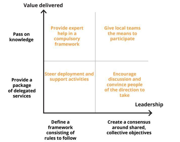 Value - Leadership matrix Social Business Pinterest Social - value matrix