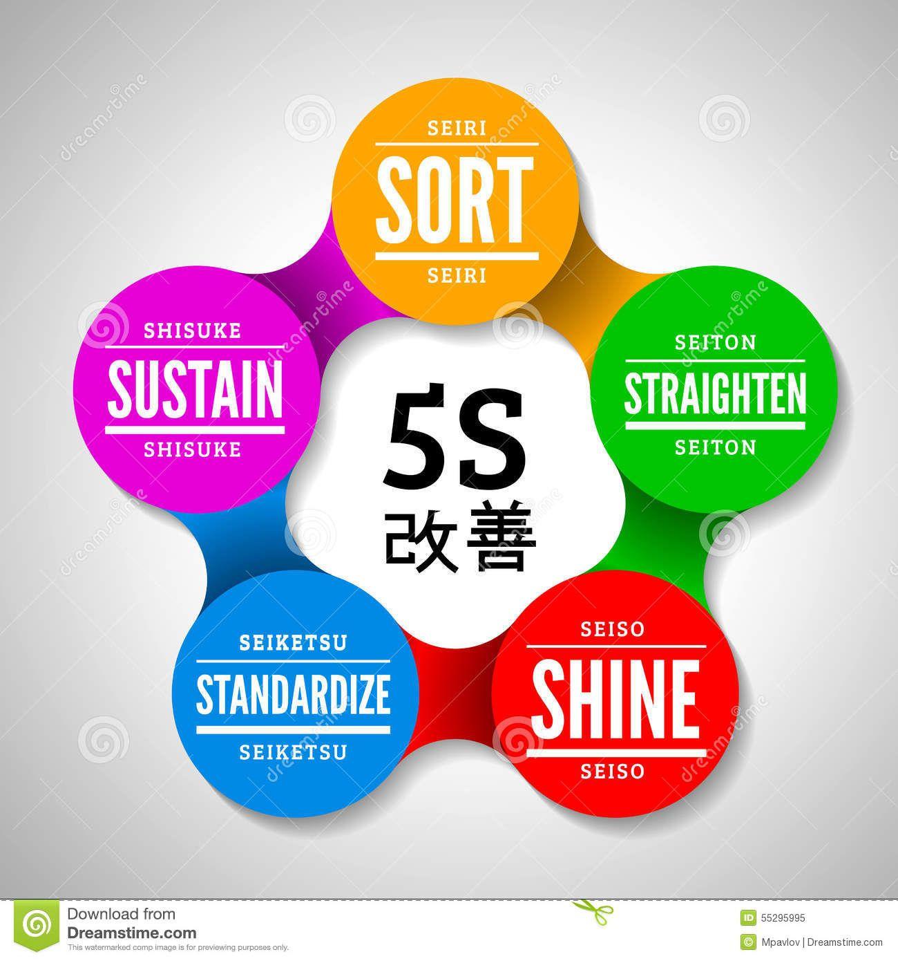 5s stock management Google'da Ara Kaizen