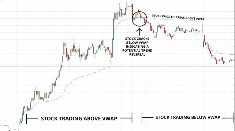 Vwap Example Technical Analysis Definitions Day Trading