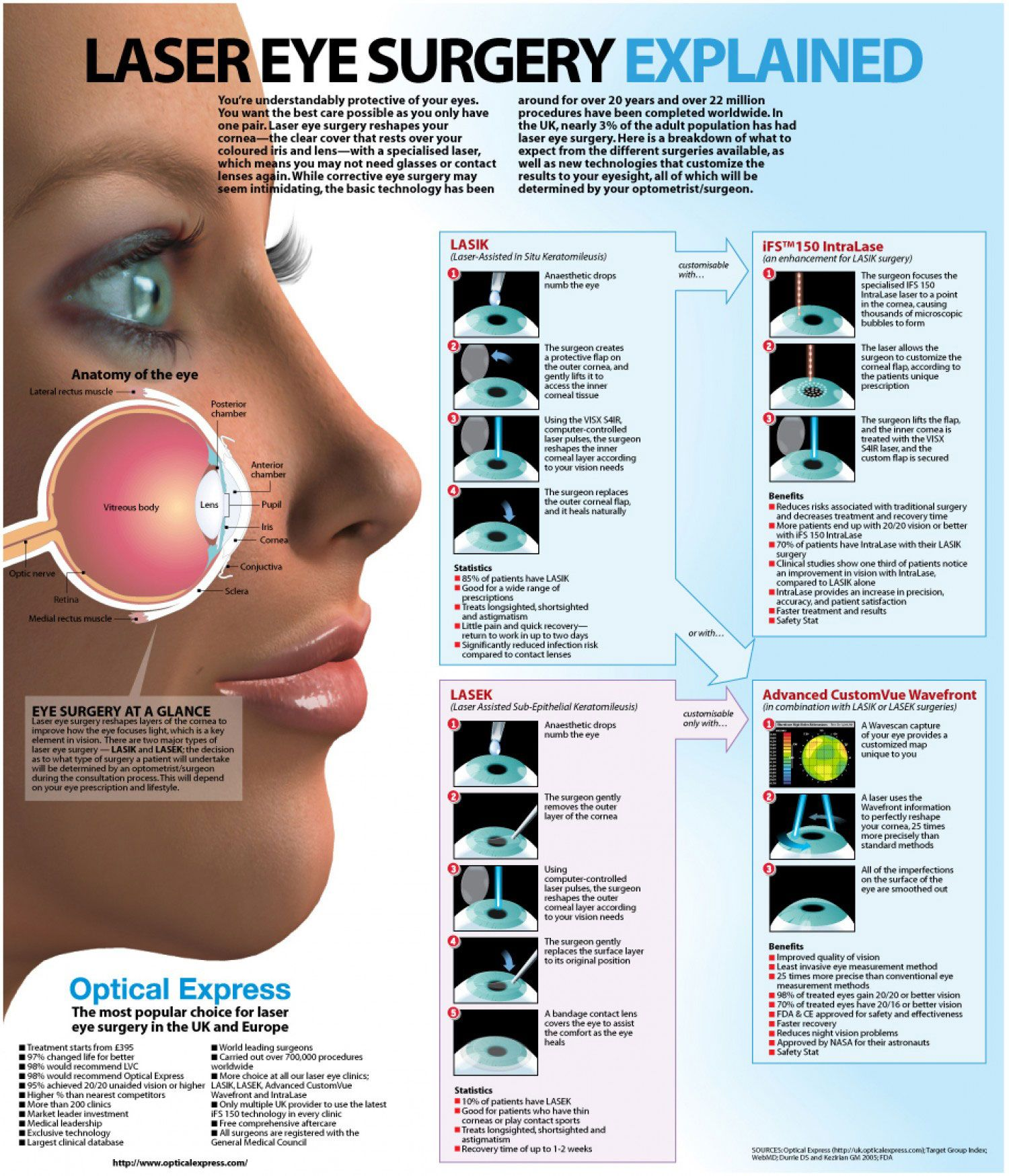 Inside The Human Eye Infographic Lasik Eye Surgery Eye Surgery
