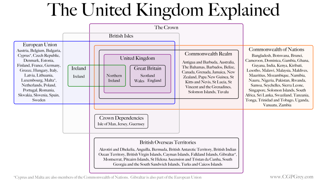 The united kingdom explained science snippets pinterest the united kingdom explained venn diagram ccuart Image collections