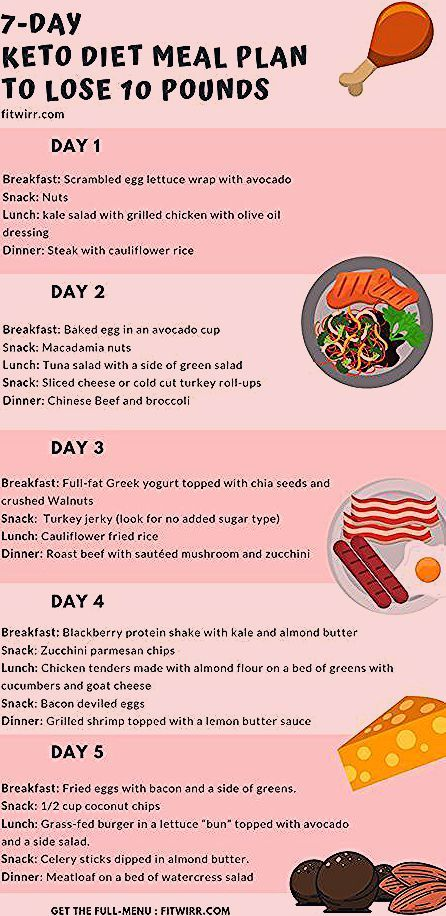 Pin By Alberto On Beginners Keto Keto Diet Food List Ketogenic Diet Meal Plan Keto Diet Recipes