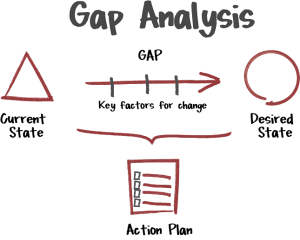 Gap Analysis  What And How  All You Need To Know
