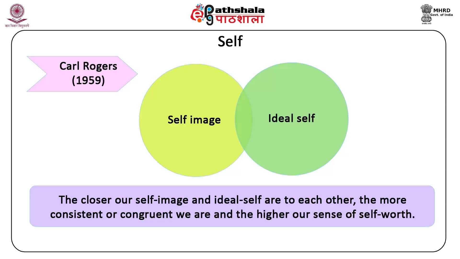 Image Result For Carl Rogers Self Concept Theory