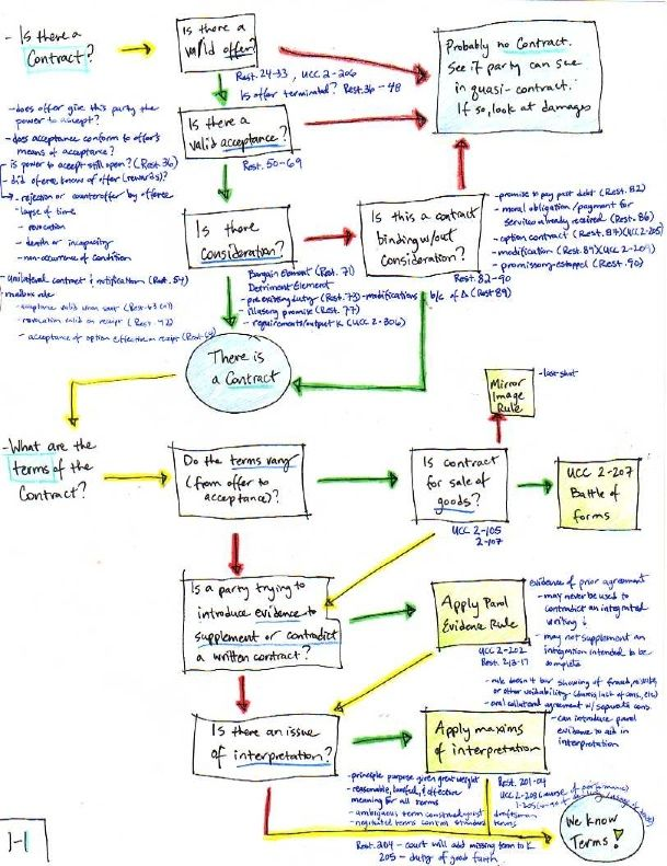Law students get lots of advice about study aids Some people - flow chart format