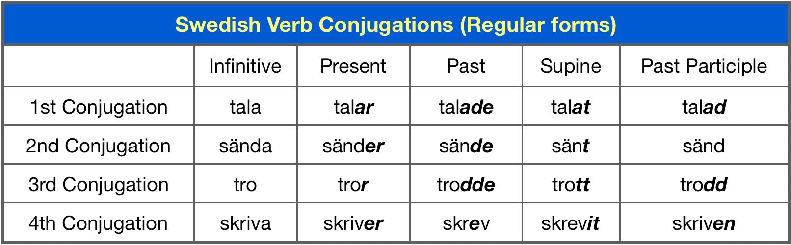 Swedish Verb Groups