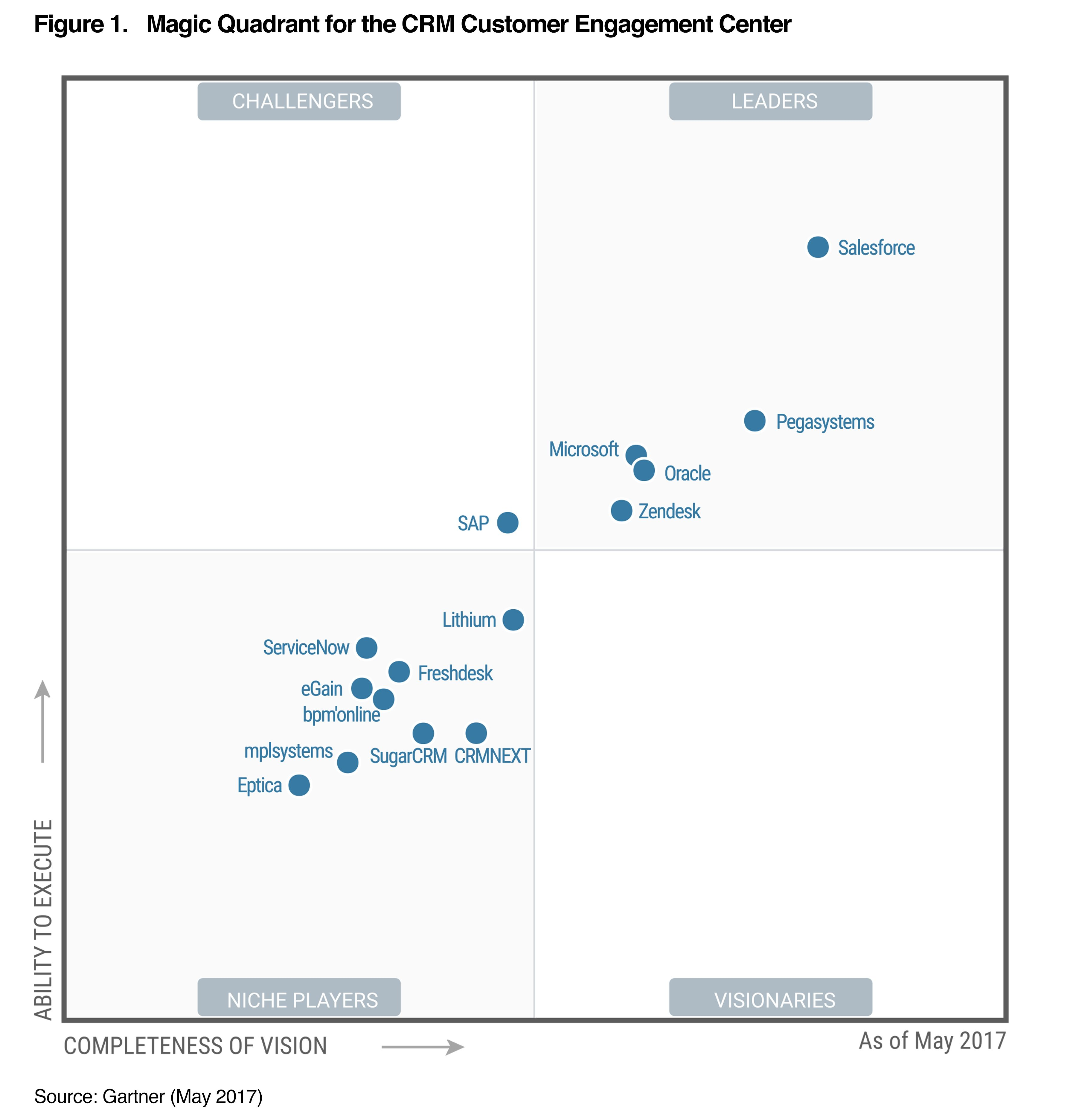 Salesforce Is Named A Gartner Magic Quadrant For The Crm