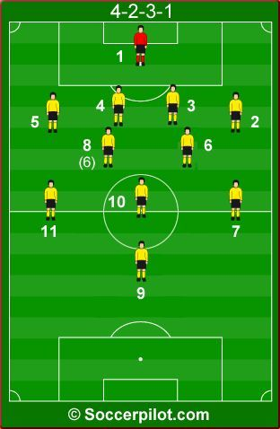 Systems Of Play 4 2 3 1 Good Explanation Of The Roles Of Each Position Soccer Training Soccer Drills Football Tactics