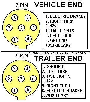 trailer wiring diagram on trailer light wiring typical trailer light rh pinterest com 7 Pin Semi Trailer Wiring Diagram Toyota Tundra 7 Pin Trailer Wiring Diagram 2015