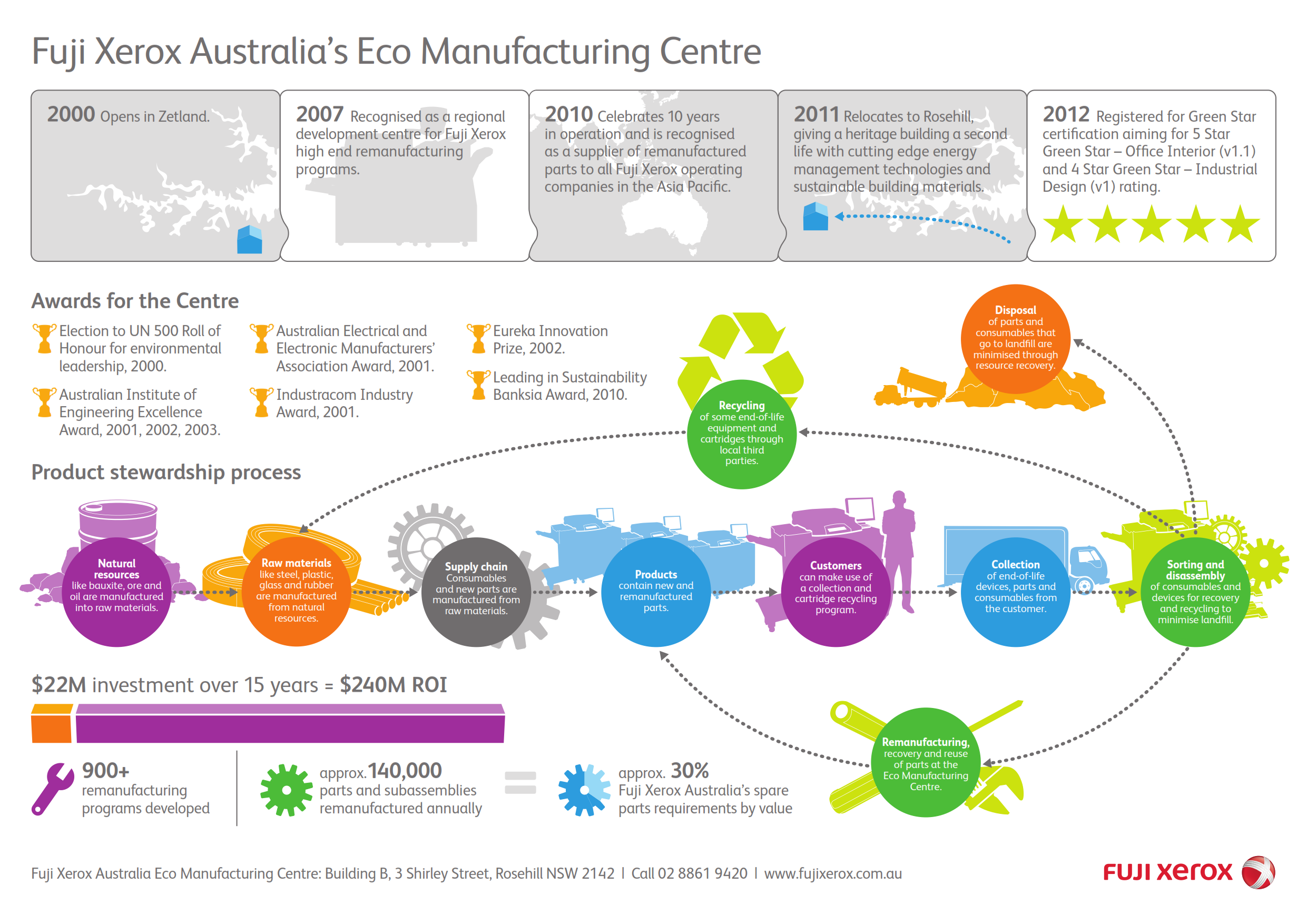 Electronic Design And Manufacturing Australia